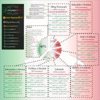 Un'infografica sulla blogosfera italiana